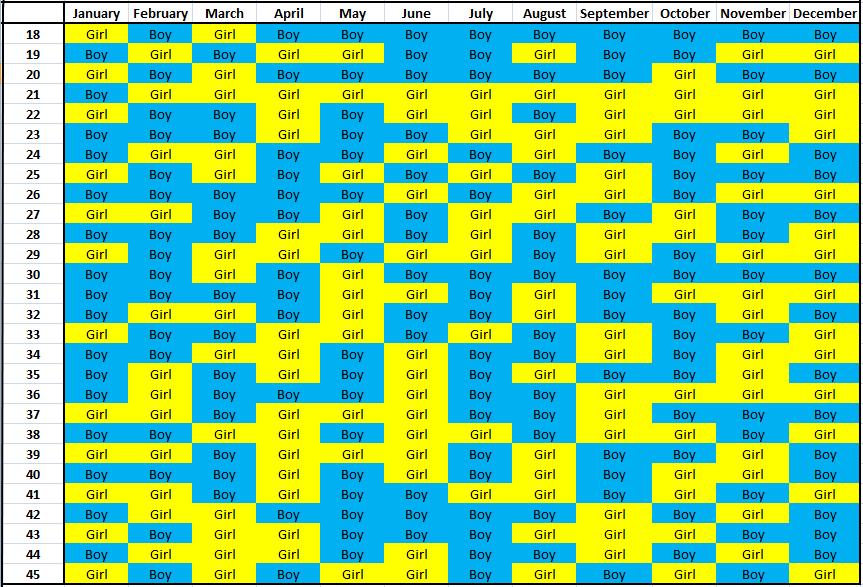طريقة حساب الجدول الصيني الصحيحة للحمل